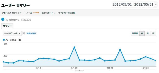 ブログのアクセス数・2012年5月その1