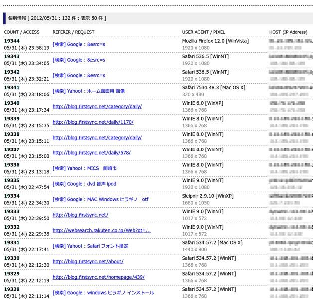 ブログのアクセス数・2012年5月その3