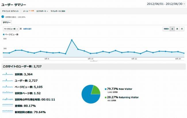 ブログのアクセス数・2012年6月その2