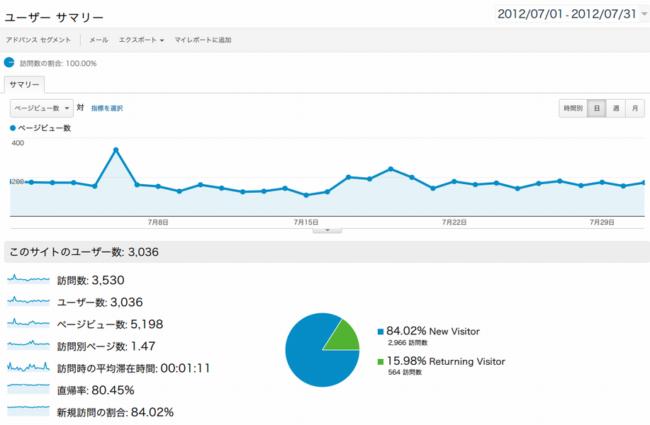 2012年7月のアクセス数その2