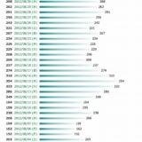 2012年8月のブログのアクセス数その1