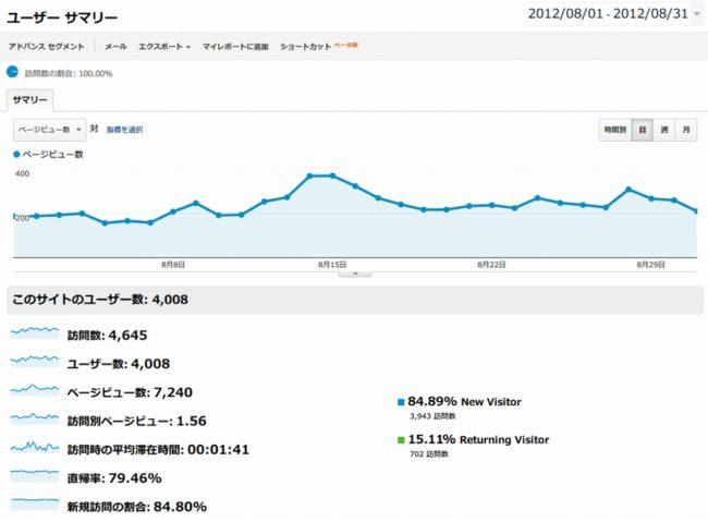 2012年8月のブログのアクセス数その2