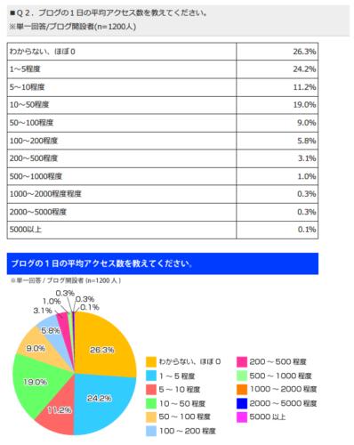 ブログのアクセス数の調査結果