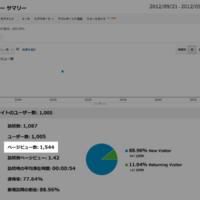 2012年9月21日のアクセス数