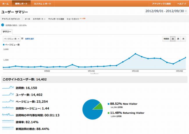 ブログのアクセス解析画像2012年9月その2
