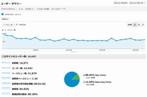 ブログアクセス数公開・2012年10月その2