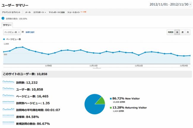 2012年11月のブログのアクセス数公開画像その2