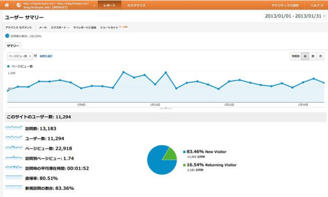 2013年1月のブログアクセス数