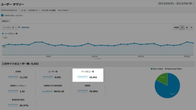 2013年4月のGoogleアナリティクスの解析データ