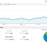 2013年7月のGoogleアナリティクスのアクセス数