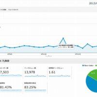 2013年8月のGoogleアナリティクスの解析結果
