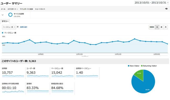 2013年10月分のGoogleアナリティクスのデータ