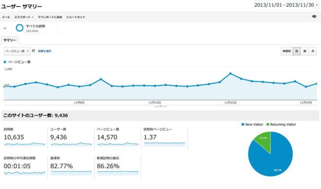 2013年11月分のGoogleアナリティクスのデータ
