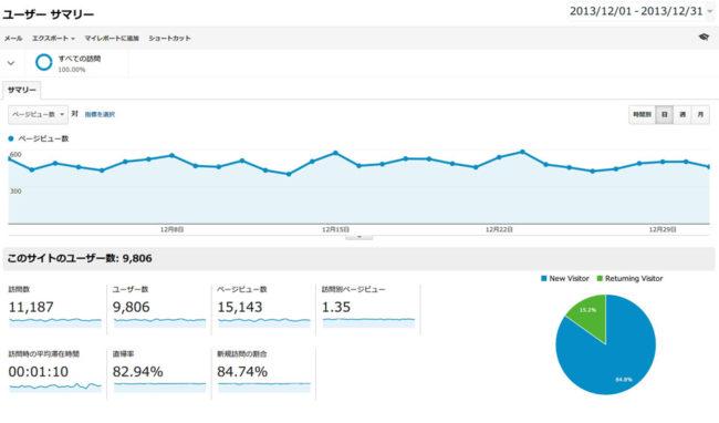 2013年12月分のGoogleアナリティクスのデータ