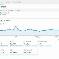 2014年1月のGoogleアクセス解析の結果