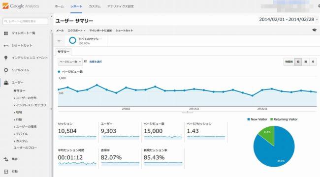 2014年2月のGoogleアクセス解析の結果