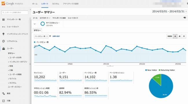 2014年3月のGoogleアクセス解析の結果