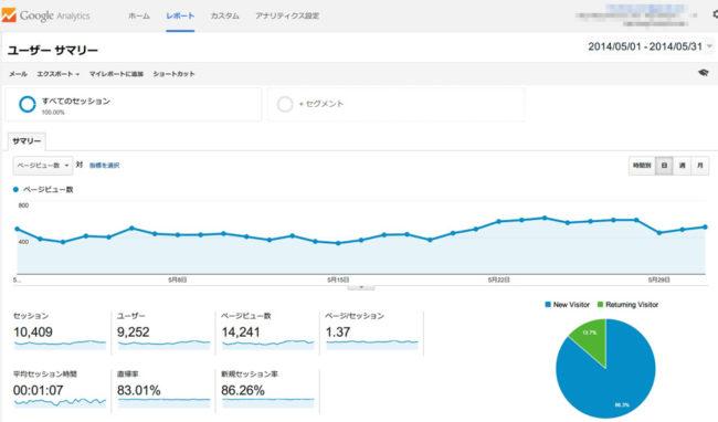 2014年5月のアクセス解析結果