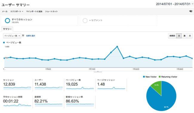 2014年7月のブログアクセス数