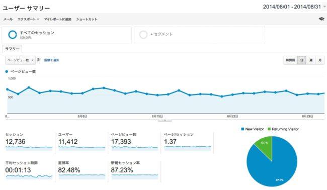 2014年8月のブログアクセス数