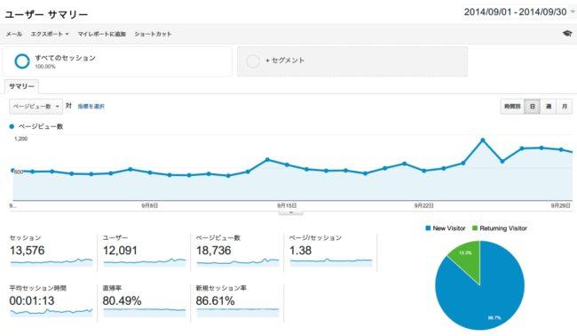 2014年9月のブログアクセス数