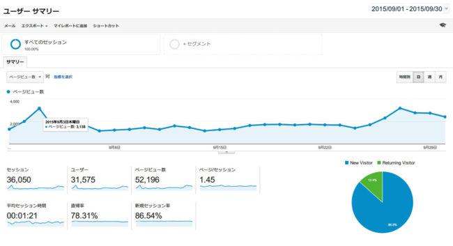 2015年9月のページビュー数